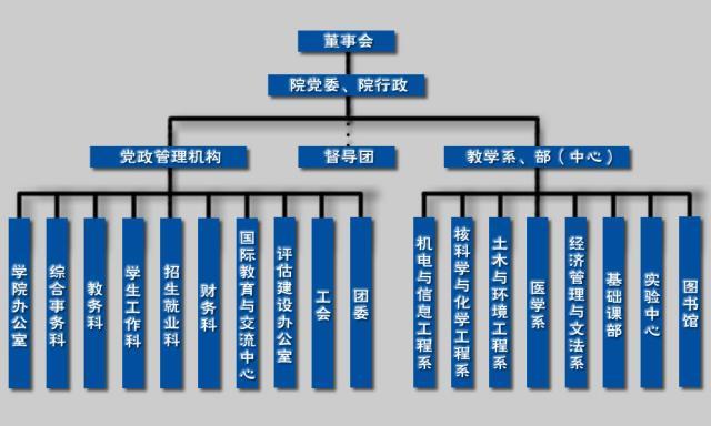 南华大学船山学院机构设置